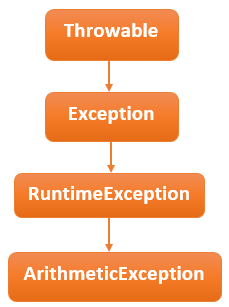 arithmeticexception hierarchy