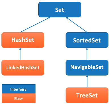 java set hashset treeset linkedhashset